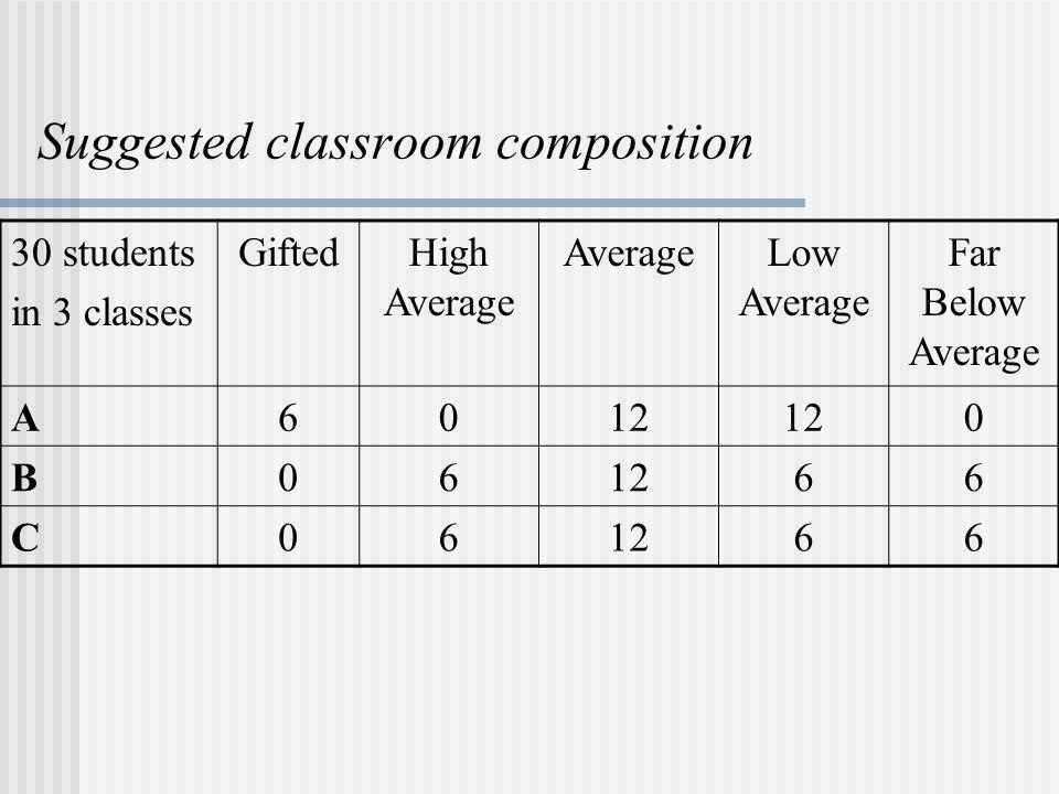 Suggested classroom composition 30 students in 3 classes GiftedHigh Average AverageLow Average Far Below Average A6012 0 B06 66 C06 66
