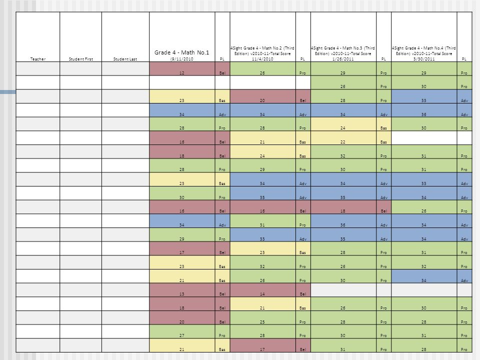 TeacherStudent FirstStudent Last Grade 4 - Math No.1 (9/11/2010PL 4Sight Grade 4 - Math No.2 (Third Edition) v2010-11-Total Score 11/4/2010PL 4Sight Grade 4 - Math No.3 (Third Edition) v2010-11-Total Score 1/26/2011PL 4Sight Grade 4 - Math No.4 (Third Edition) v2010-11-Total Score 3/30/2011PL 12Bel26Pro29Pro29Pro 26Pro30Pro 23Bas20Bel28Pro33Adv 34Adv34Adv34Adv36Adv 28Pro28Pro24Bas30Pro 16Bel21Bas22Bas 18Bel24Bas32Pro31Pro 28Pro29Pro30Pro31Pro 23Bas34Adv34Adv33Adv 30Pro35Adv35Adv34Adv 16Bel16Bel18Bel26Pro 34Adv31Pro36Adv34Adv 29Pro33Adv35Adv34Adv 17Bel23Bas28Pro31Pro 23Bas32Pro26Pro32Pro 21Bas26Pro30Pro34Adv 13Bel14Bel 18Bel21Bas26Pro30Pro 20Bel25Pro28Pro28Pro 27Pro28Pro30Pro31Pro 21Bas17Bel31Pro28Pro