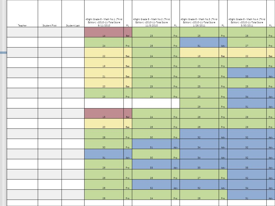 TeacherStudent FirstStudent Last 4Sight Grade 6 - Math No.1 (Third Edition) v2010-11-Total Score 9/11/2010PL 4Sight Grade 6 - Math No.2 (Third Edition) v2010-11-Total Score 11/5/2010PL 4Sight Grade 6 - Math No.3 (Third Edition) v2010-11-Total Score 1/26/2011PL 4Sight Grade 6 - Math No.4 (Third Edition) v2010-11-Total Score 3/30/2011PL 14Bel23Pro25Pro28Pro 24Pro28Pro31Adv27Pro 22Bas24Pro19Bas22Bas 19Bas23Pro23Pro25Pro 21Bas29Pro29Pro33Adv 20Bas25Pro25Pro25Pro 23Pro29Pro23Pro34Adv 29Pro31Adv 13Bel24Pro26Pro29Pro 20Bas26Pro28Pro29Pro 28Pro30Pro32Adv32Adv 30Pro31Adv34Adv32Adv 31Adv30Pro34Adv32Adv 26Pro33Adv33Adv35Adv 26Pro26Pro27Pro32Adv 28Pro32Adv32Adv34Adv 28Pro24Pro28Pro31Adv