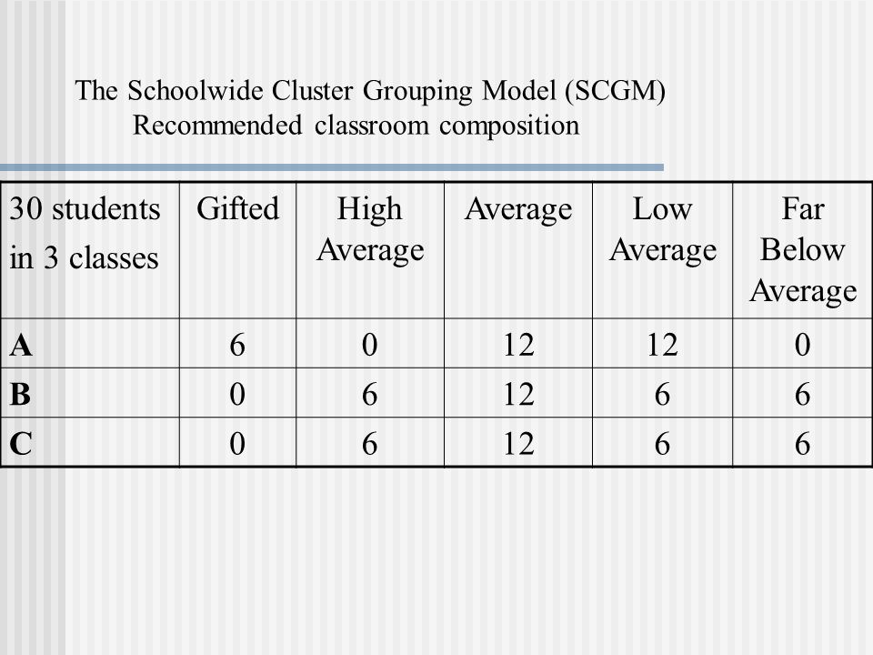 The Schoolwide Cluster Grouping Model (SCGM) Recommended classroom composition 30 students in 3 classes GiftedHigh Average AverageLow Average Far Below Average A6012 0 B06 66 C06 66