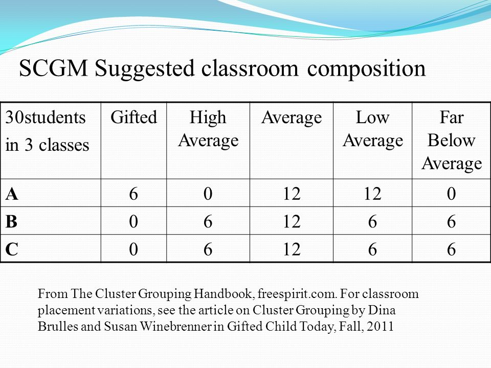 SCGM Suggested classroom composition 30students in 3 classes GiftedHigh Average AverageLow Average Far Below Average A6012 0 B06 66 C06 66 From The Cl