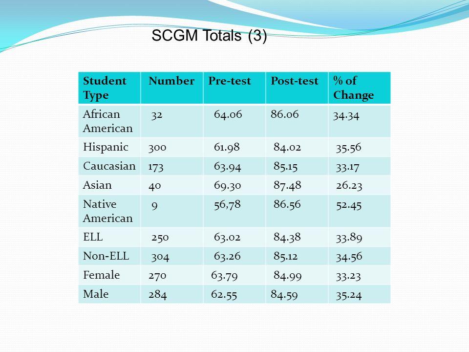 SCGM Totals (3) Student Type NumberPre-testPost-test% of Change African American 32 64.0686.0634.34 Hispanic 300 61.98 84.02 35.56 Caucasian 173 63.94