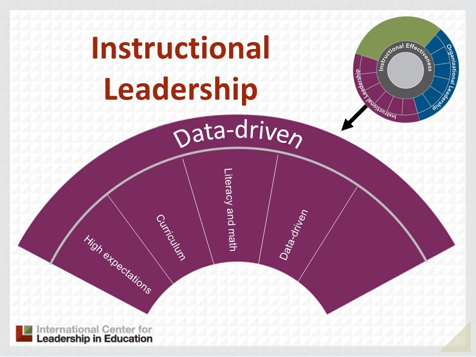 High expectations Curriculum Literacy and math Data-driven Instructional Leadership