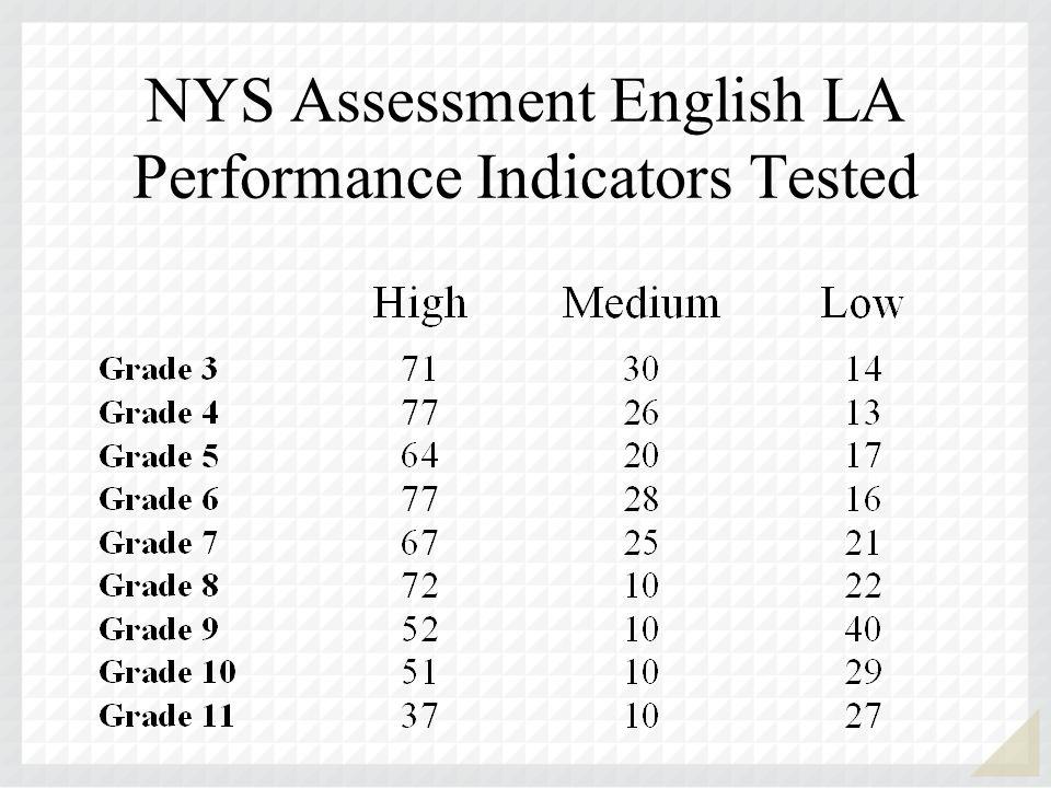 NYS Assessment English LA Performance Indicators Tested