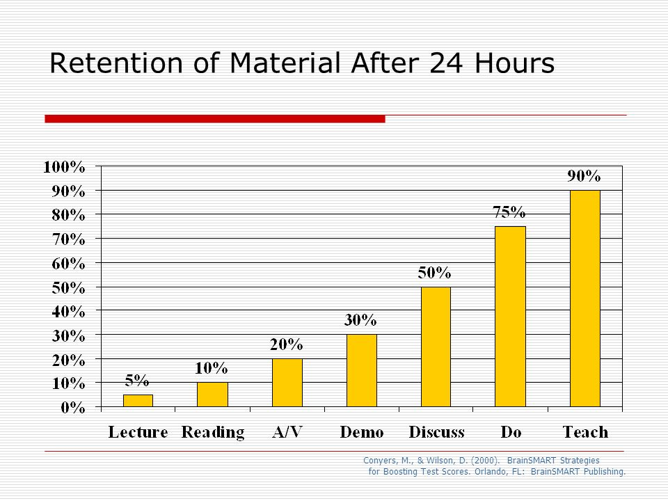 Retention of Material After 24 Hours Conyers, M., & Wilson, D. (2000). BrainSMART Strategies for Boosting Test Scores. Orlando, FL: BrainSMART Publish