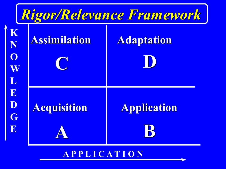 KNOWLEDGEKNOWLEDGE A P P L I C A T I O N A B D C AcquisitionApplication AdaptationAssimilation Rigor/Relevance Framework