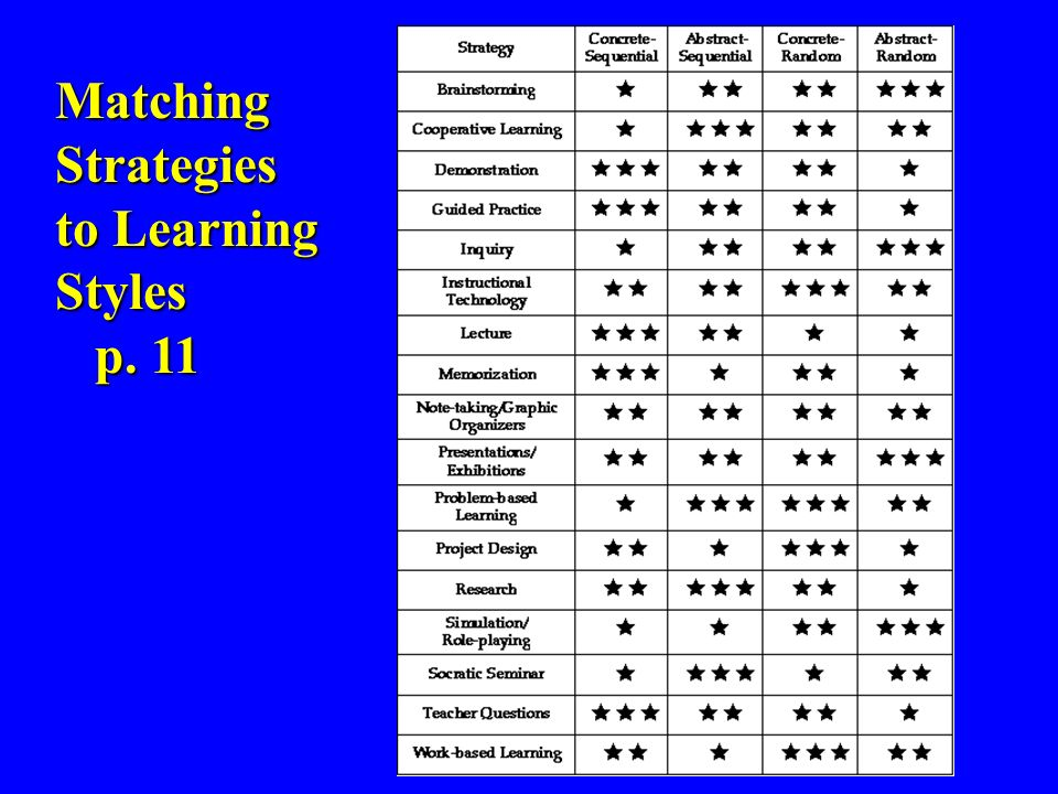 Matching Strategies to Learning Styles p. 11 p. 11