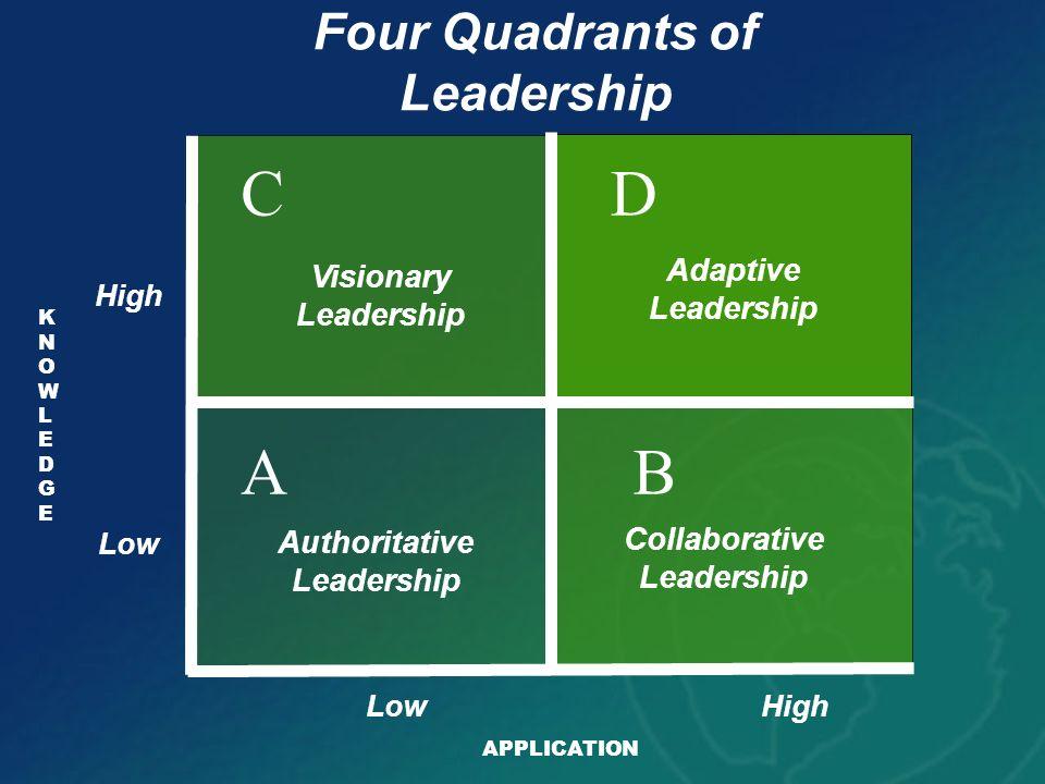 KNOWLEDGEKNOWLEDGE AB DC Authoritative Leadership Four Quadrants of Leadership Collaborative Leadership Visionary Leadership Adaptive Leadership HighL