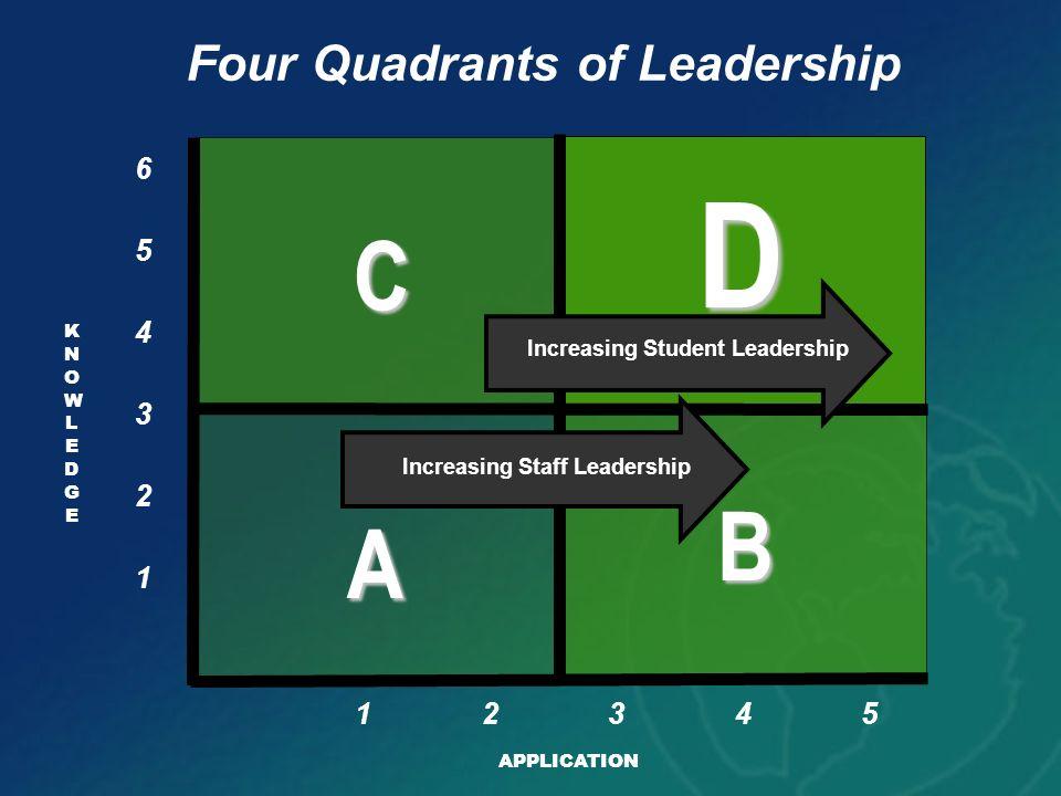 KNOWLEDGEKNOWLEDGE A B D C Four Quadrants of Leadership 1 APPLICATION 2 3 4 5 6 12345 Increasing Staff Leadership Increasing Student Leadership