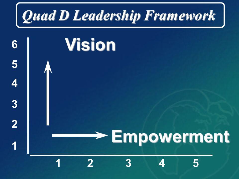 12345 Empowerment Vision 1 2 3 4 5 6 Quad D Leadership Framework