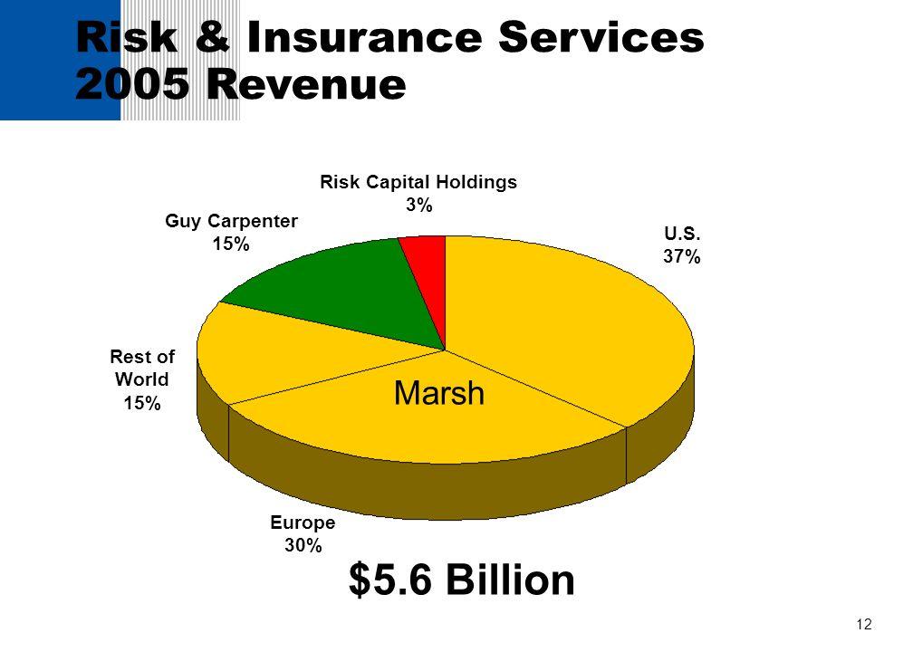 12 U.S. 37% Europe 30% Risk & Insurance Services 2005 Revenue Rest of World 15% Risk Capital Holdings 3% $5.6 Billion Guy Carpenter 15% Marsh