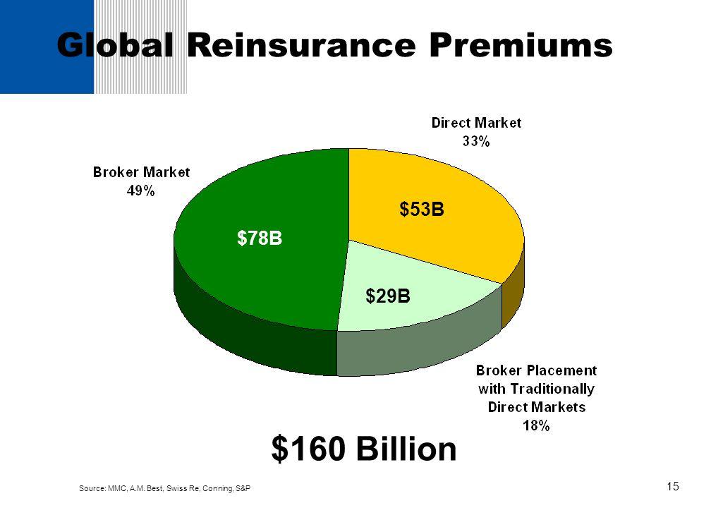 15 Global Reinsurance Premiums $160 Billion $78B $29B $53B Source: MMC, A.M. Best, Swiss Re, Conning, S&P
