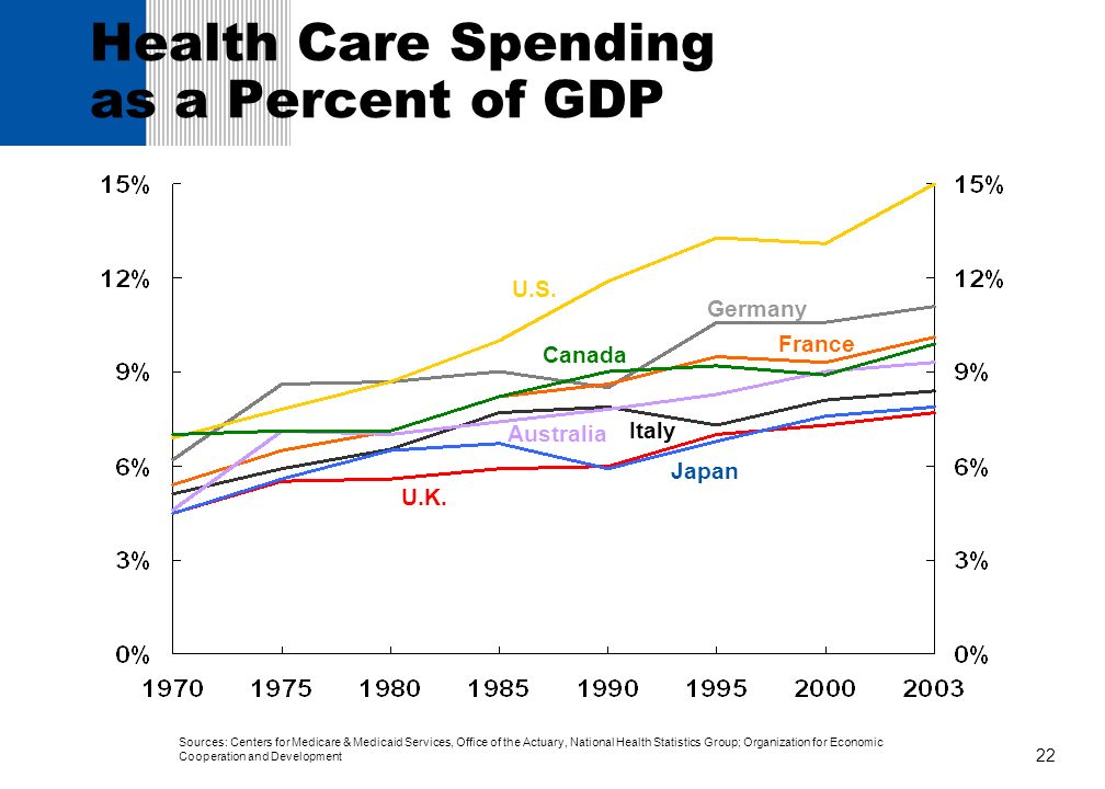 22 Germany Japan Health Care Spending as a Percent of GDP Canada Italy U.S. France Australia U.K. Sources: Centers for Medicare & Medicaid Services, O