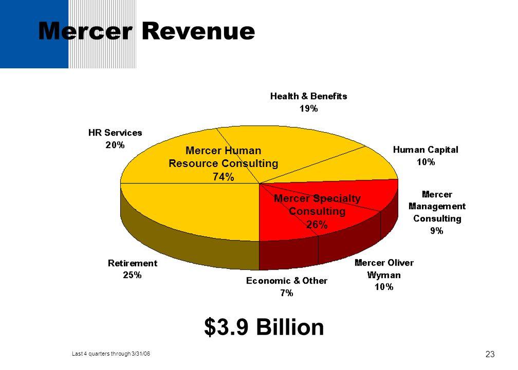 23 Mercer Human Resource Consulting 74% $3.9 Billion Mercer Specialty Consulting 26% Mercer Revenue Last 4 quarters through 3/31/06