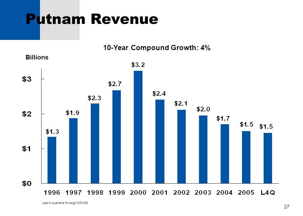 27 Putnam Revenue Billions 10-Year Compound Growth: 4% Last 4 quarters through 3/31/06