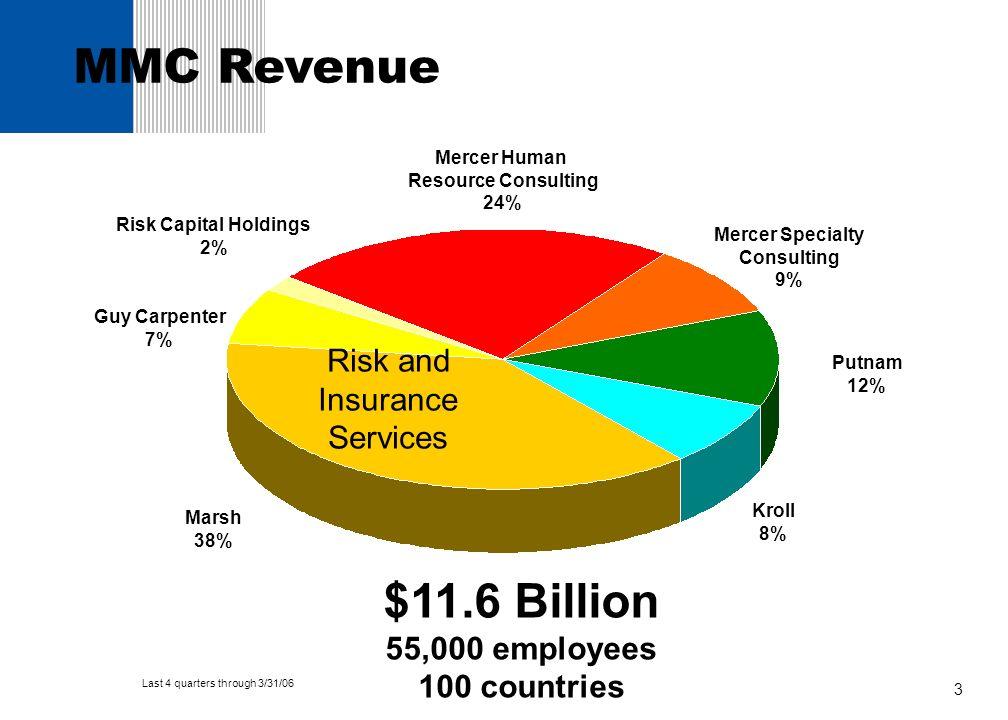 3 MMC Revenue $11.6 Billion 55,000 employees 100 countries Marsh 38% Kroll 8% Guy Carpenter 7% Risk Capital Holdings 2% Mercer Specialty Consulting 9%