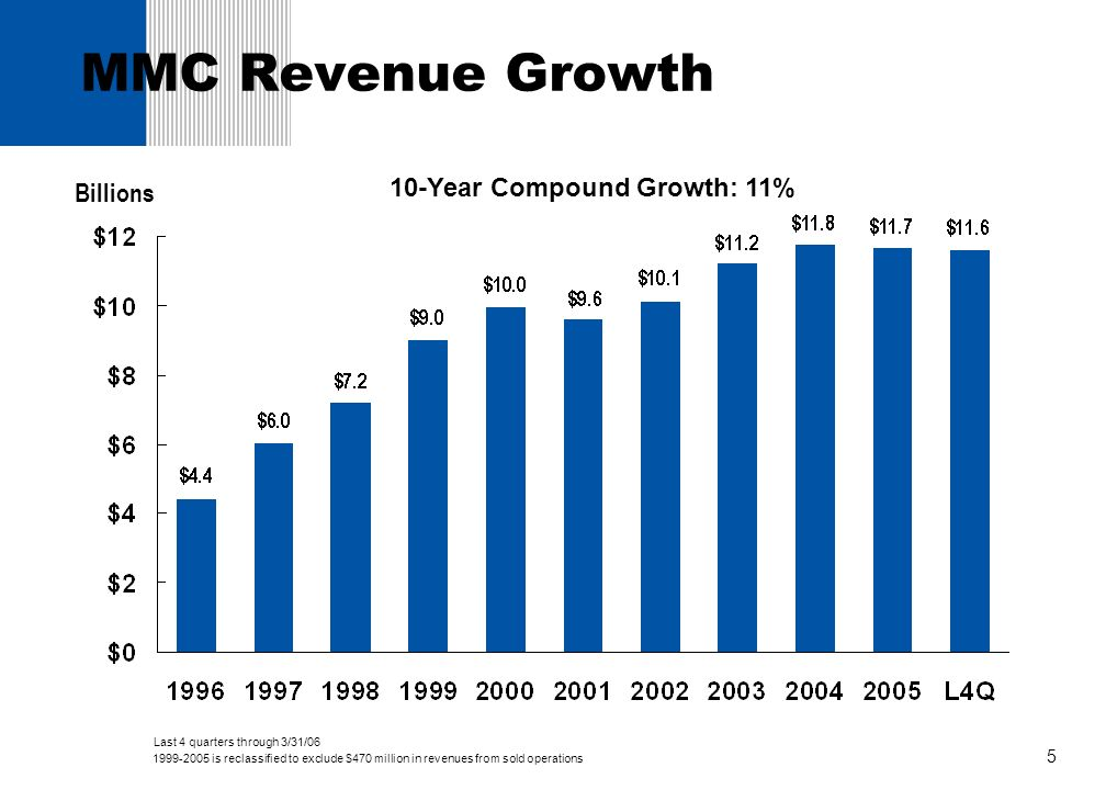 26 $1.5 billion in revenue 3,000 employees $189 billion AUM as of 3/31/06 Over 200 institutional clients