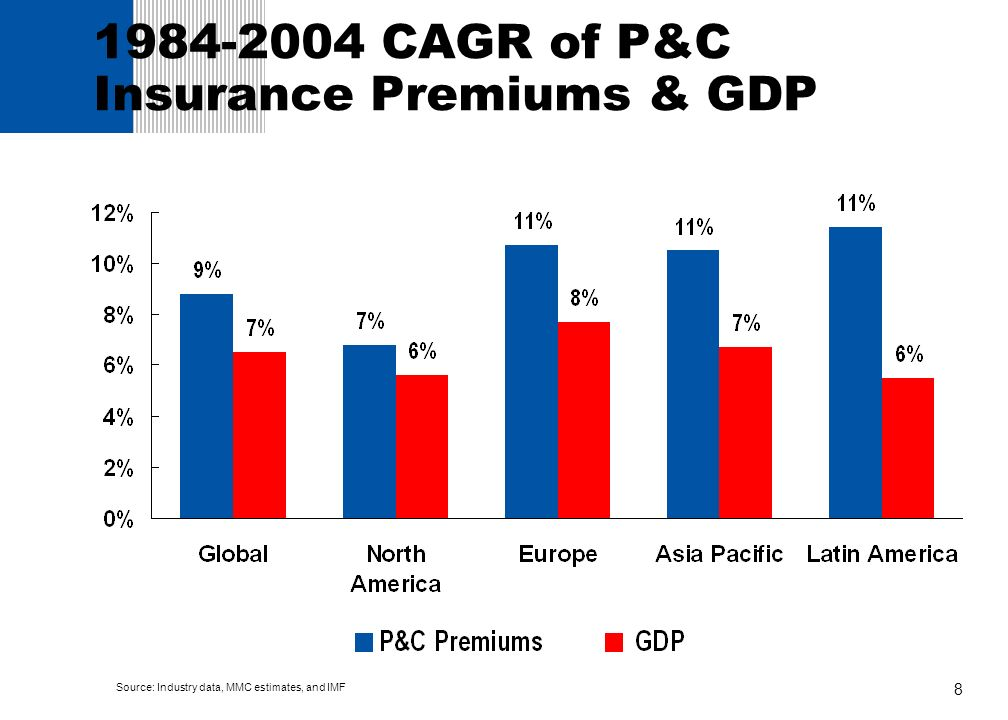 8 1984-2004 CAGR of P&C Insurance Premiums & GDP Source: Industry data, MMC estimates, and IMF
