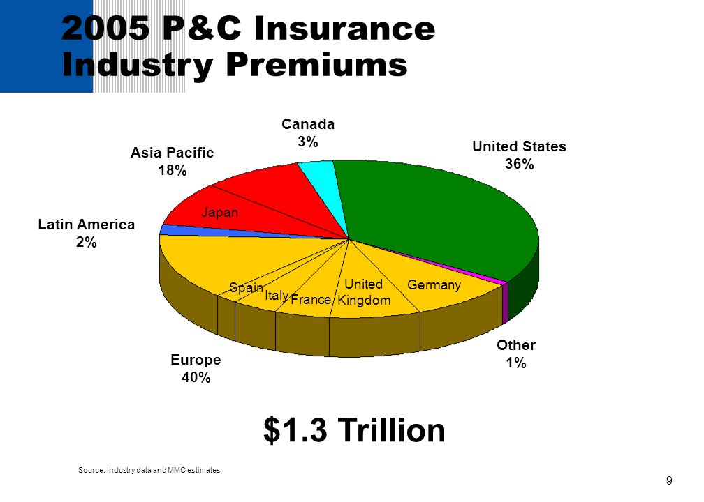 9 2005 P&C Insurance Industry Premiums United States 36% Canada 3% $1.3 Trillion Latin America 2% Other 1% Source: Industry data and MMC estimates Ger