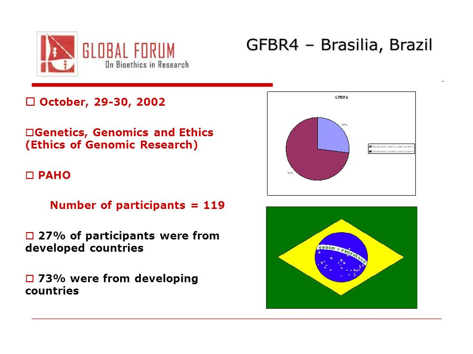 GFBR4 – Brasilia, Brazil October, 29-30, 2002 Genetics, Genomics and Ethics (Ethics of Genomic Research) PAHO Number of participants = 119 27% of participants were from developed countries 73% were from developing countries