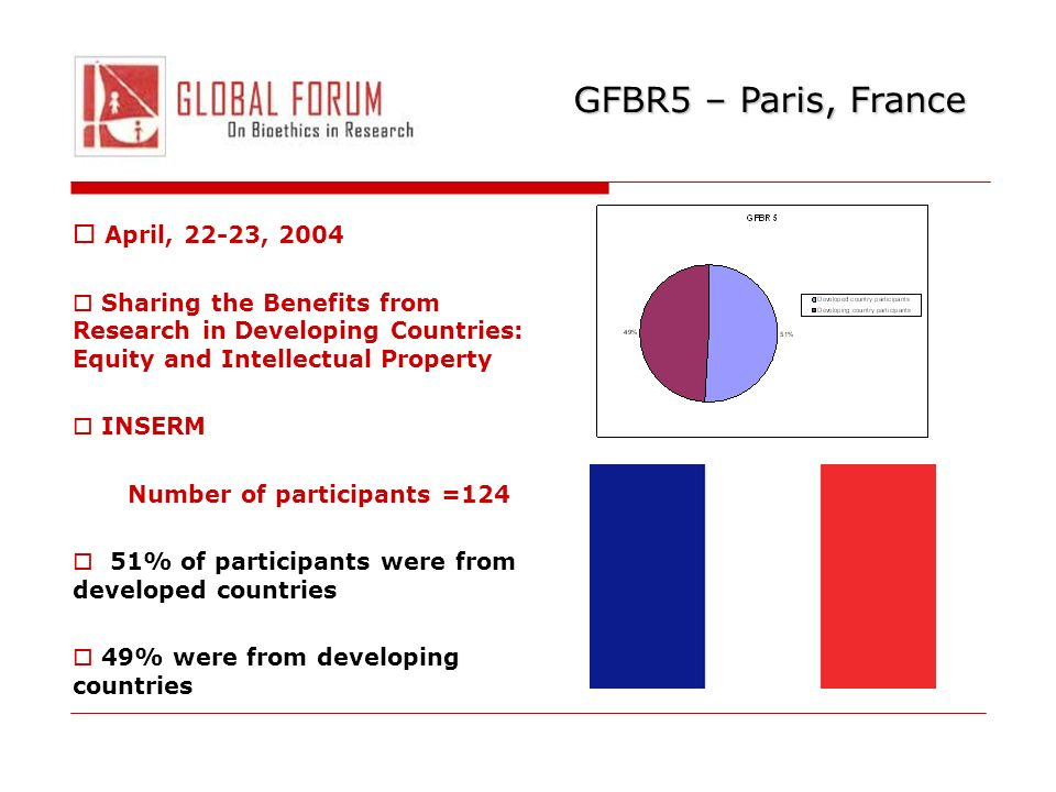 GFBR5 – Paris, France April, 22-23, 2004 Sharing the Benefits from Research in Developing Countries: Equity and Intellectual Property INSERM Number of participants =124 51% of participants were from developed countries 49% were from developing countries