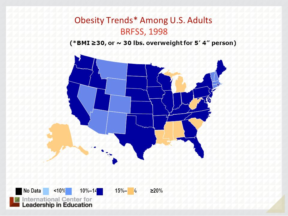 Obesity Trends* Among U.S. Adults BRFSS, 1998 (*BMI 30, or ~ 30 lbs.