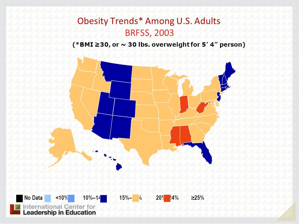 Obesity Trends* Among U.S. Adults BRFSS, 2003 (*BMI 30, or ~ 30 lbs.