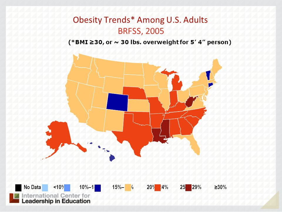 Obesity Trends* Among U.S. Adults BRFSS, 2005 (*BMI 30, or ~ 30 lbs.