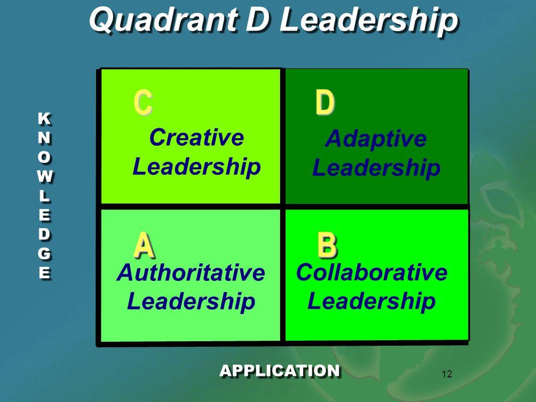 12 KNOWLEDGEKNOWLEDGE KNOWLEDGEKNOWLEDGE Quadrant D Leadership APPLICATION AABB D C Authoritative Leadership Collaborative Leadership Creative Leaders