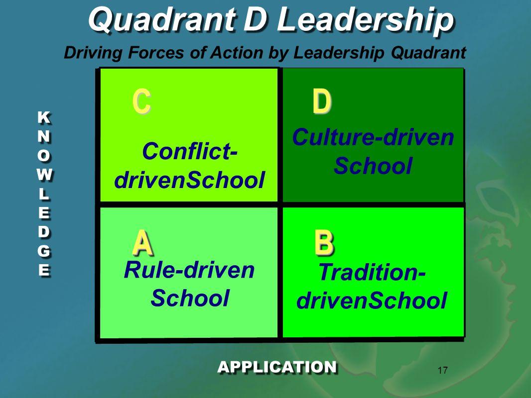 17 KNOWLEDGEKNOWLEDGE KNOWLEDGEKNOWLEDGE Quadrant D Leadership APPLICATION AABB D C Rule-driven School Tradition- drivenSchool Conflict- drivenSchool