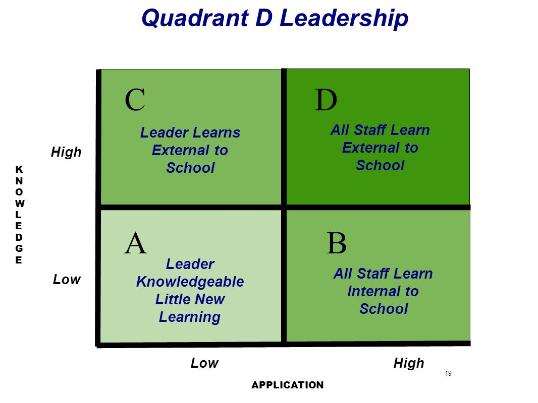 19 KNOWLEDGEKNOWLEDGE AB DC Quadrant D Leadership HighLow High APPLICATION Source of Leader Learning Leader Knowledgeable Little New Learning All Staf