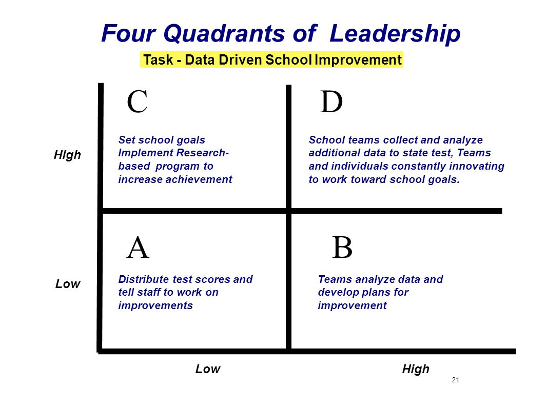21 AB DC Four Quadrants of Leadership HighLow Task - Data Driven School Improvement Low High Distribute test scores and tell staff to work on improvem