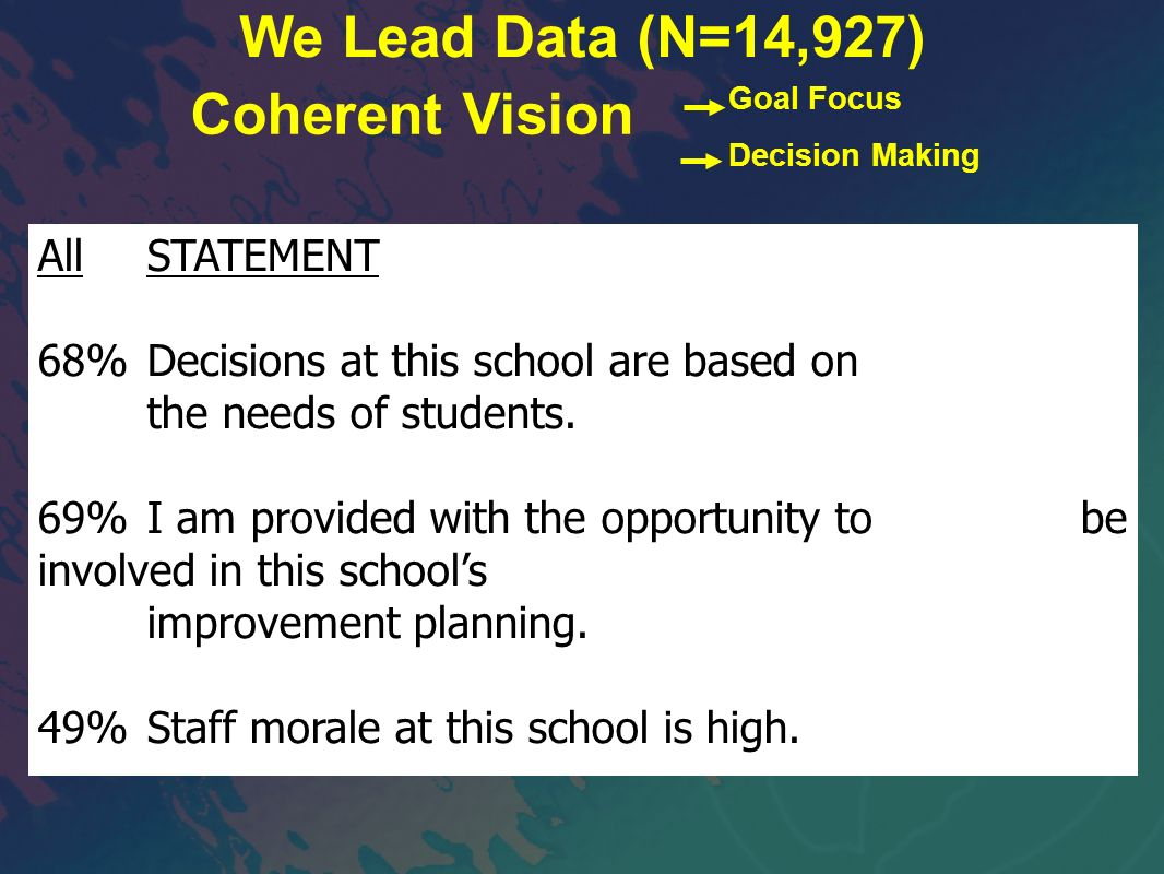 AllSTATEMENT 68%Decisions at this school are based on the needs of students. 69%I am provided with the opportunity to be involved in this schools impr