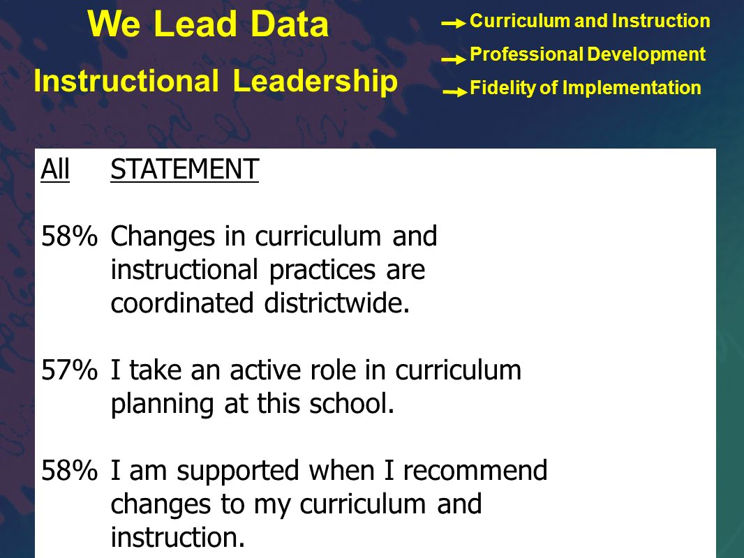 AllSTATEMENT 58%Changes in curriculum and instructional practices are coordinated districtwide. 57%I take an active role in curriculum planning at thi