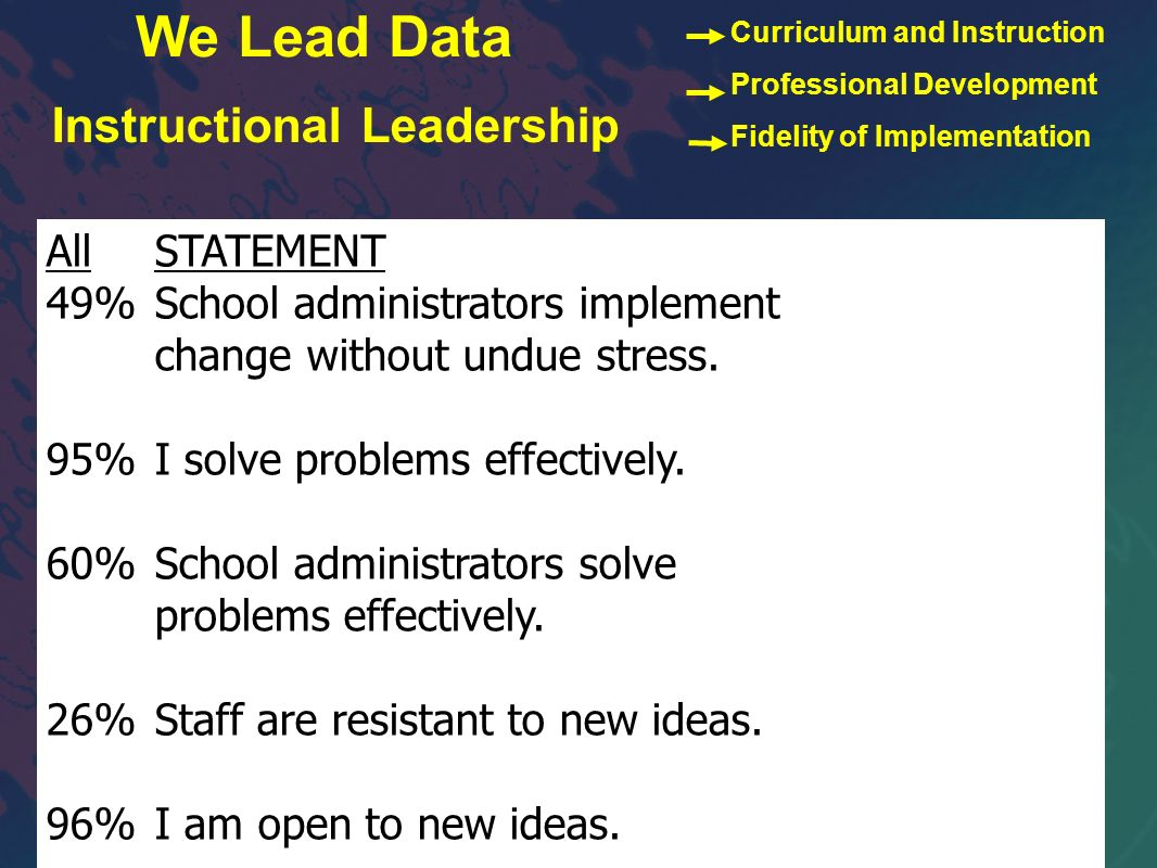 AllSTATEMENT 49%School administrators implement change without undue stress. 95%I solve problems effectively. 60%School administrators solve problems