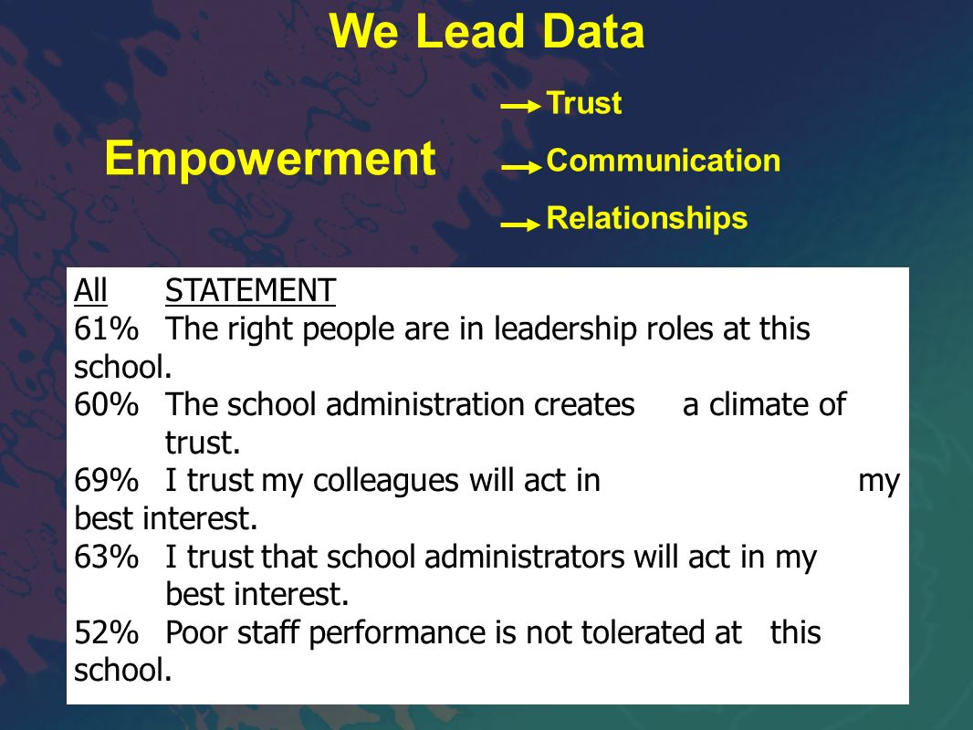 AllSTATEMENT 61%The right people are in leadership roles at this school. 60%The school administration creates a climate of trust. 69%I trust my collea