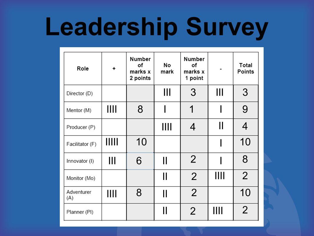 Leadership Survey III IIIIII II II I I IIII IIIII 3 9 4 10 8 2 2 8 6 8 3 1 4 2 2 2 2