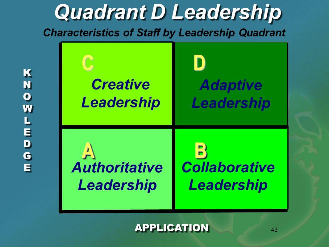 43 KNOWLEDGEKNOWLEDGE KNOWLEDGEKNOWLEDGE Quadrant D Leadership APPLICATION AABB D C Authoritative Leadership Collaborative Leadership Creative Leaders