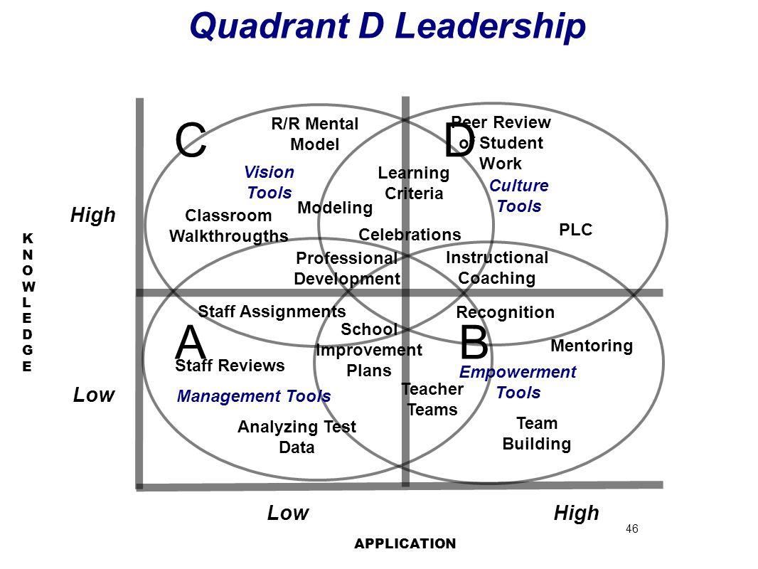 46 KNOWLEDGEKNOWLEDGE AB DC Quadrant D Leadership HighLow High APPLICATION Leadership Tools Empowerment Tools Mentoring Team Building Teacher Teams Re