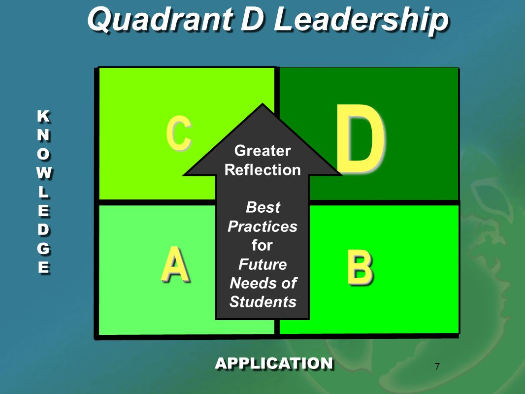 7 KNOWLEDGEKNOWLEDGE KNOWLEDGEKNOWLEDGE AA BB D C Quadrant D Leadership APPLICATION Greater Reflection Best Practices for Future Needs of Students