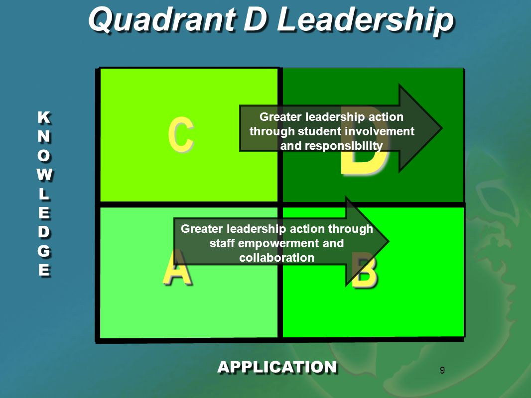 9 KNOWLEDGEKNOWLEDGE KNOWLEDGEKNOWLEDGE AA BB D C Quadrant D Leadership APPLICATION Greater leadership action through staff empowerment and collaborat