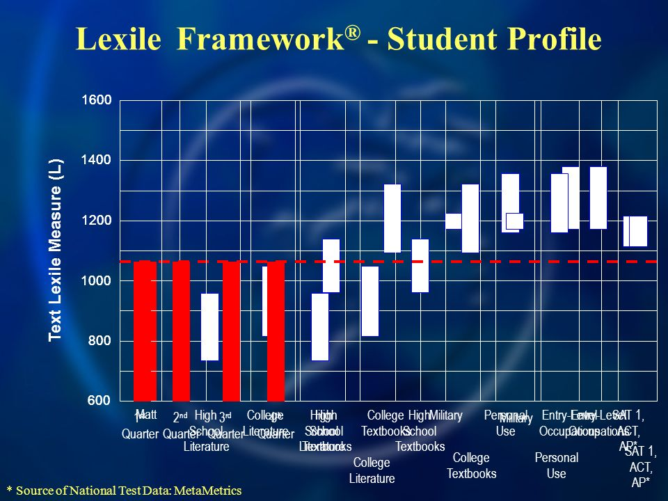 Lexile Framework ® - Student Profile 600 800 1000 1400 1600 1200 Text Lexile Measure (L) High School Literature College Literature High School Textboo