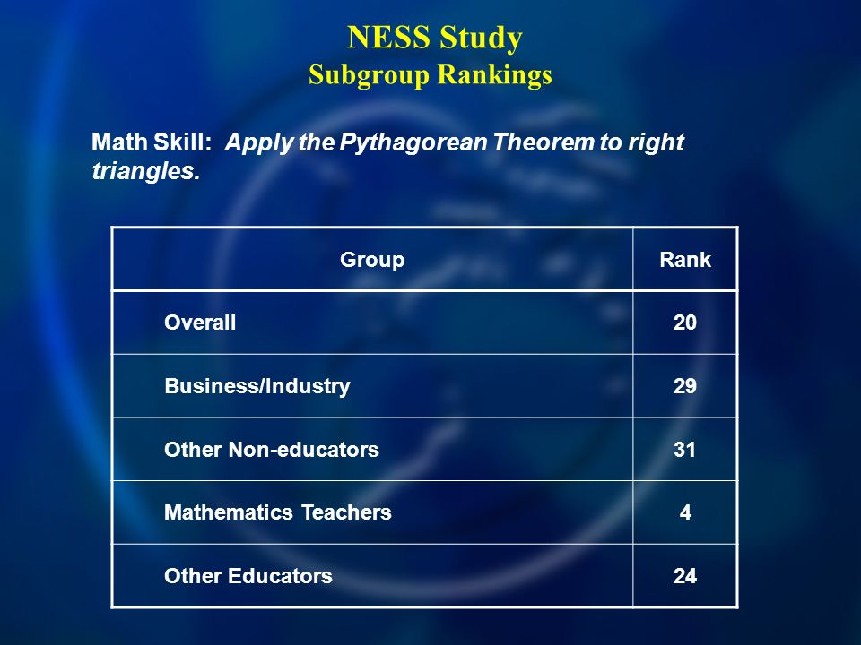 NESS Study Subgroup Rankings Math Skill: Apply the Pythagorean Theorem to right triangles. GroupRank Overall20 Business/Industry29 Other Non-educators