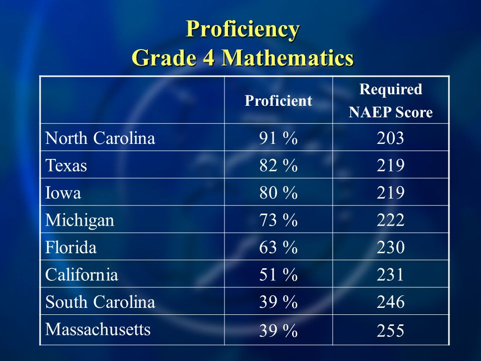 Proficiency Grade 4 Mathematics Proficient Required NAEP Score North Carolina 91 %203 Texas 82 %219 Iowa 80 %219 Michigan 73 %222 Florida 63 %230 Cali
