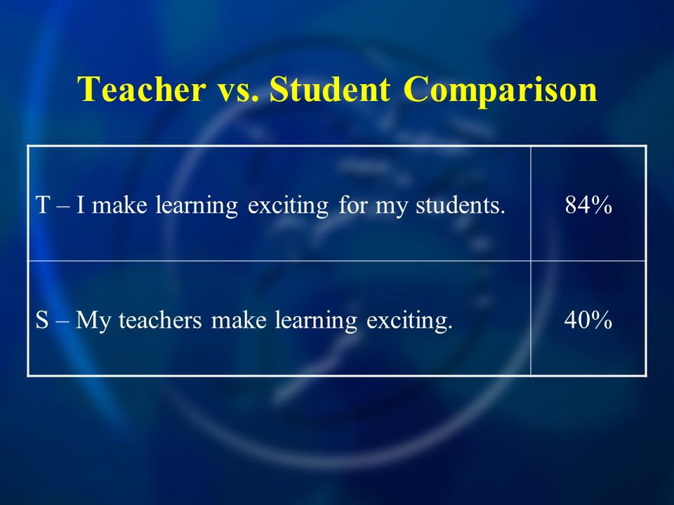 Teacher vs. Student Comparison T – I make learning exciting for my students.84% S – My teachers make learning exciting.40%