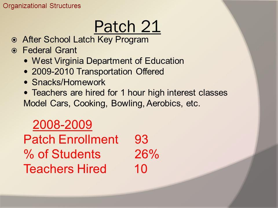 Patch 21 After School Latch Key Program Federal Grant West Virginia Department of Education 2009-2010 Transportation Offered Snacks/Homework Teachers