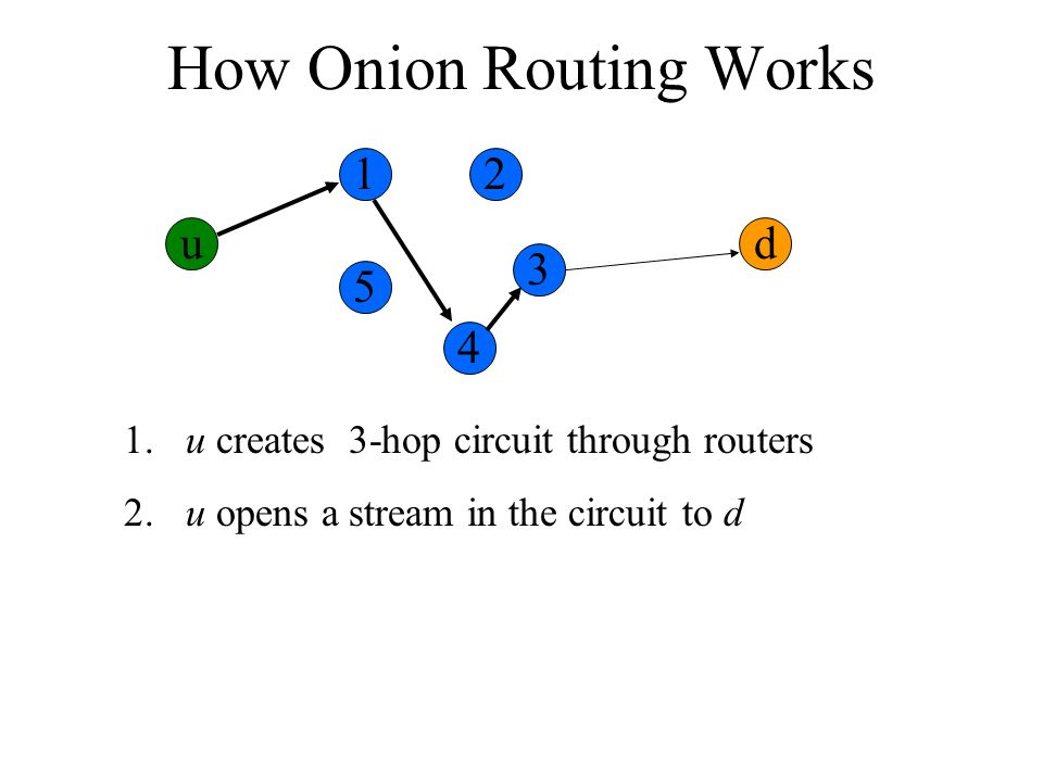 How Onion Routing Works ud 1. u creates 3-hop circuit through routers 2. u opens a stream in the circuit to d 12 3 4 5
