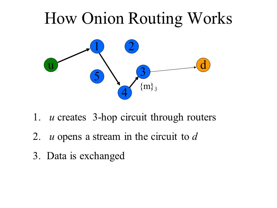 How Onion Routing Works ud 1. u creates 3-hop circuit through routers 2. u opens a stream in the circuit to d 3.Data is exchanged {m} 3 12 3 4 5