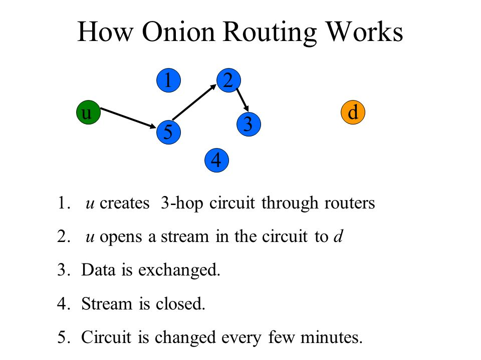 How Onion Routing Works u 1. u creates 3-hop circuit through routers 2. u opens a stream in the circuit to d 3.Data is exchanged. 4.Stream is closed.
