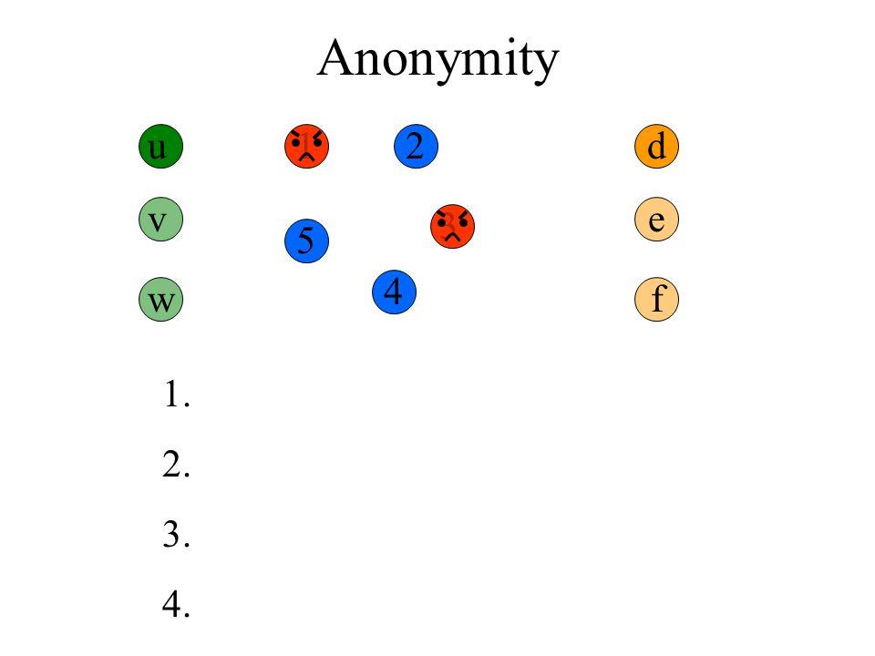 Anonymity u12 3 4 5 d 1. 2. 3. 4. v w e f